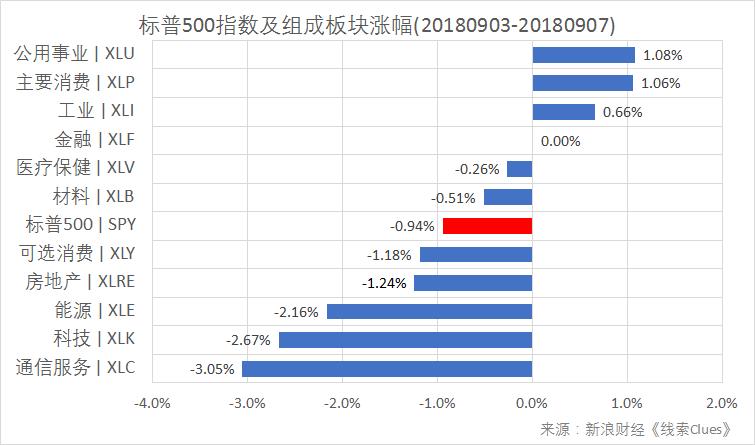 标普500指数及构成板块周涨跌幅(以代表性基金表征)(图片来源:新浪财经)