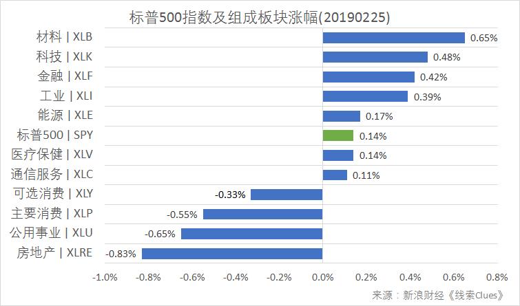标普500指数及组成板块涨跌幅(以代表性基金表征)(图片泉源:新浪财经)