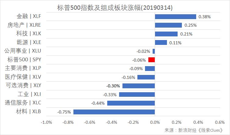 标注普500指数及结合板块上涨跌幅(以代表性基金表征)(图片到来源:Sina Finance)