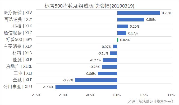 标普500指数及构成板块涨跌幅(以代表性基金表征)(图片来源:Sina Finance)