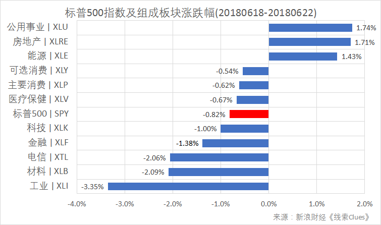 标普500指数及构成板块周涨幅(以代表性基金表征)(图片来源:新浪财经)