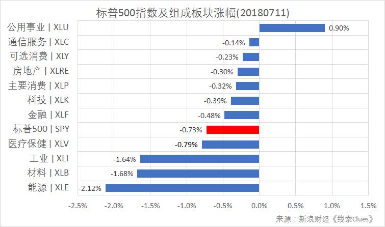標普500指數及構成板塊漲跌幅(以代表性基金錶征)(圖片來源:新浪財經)