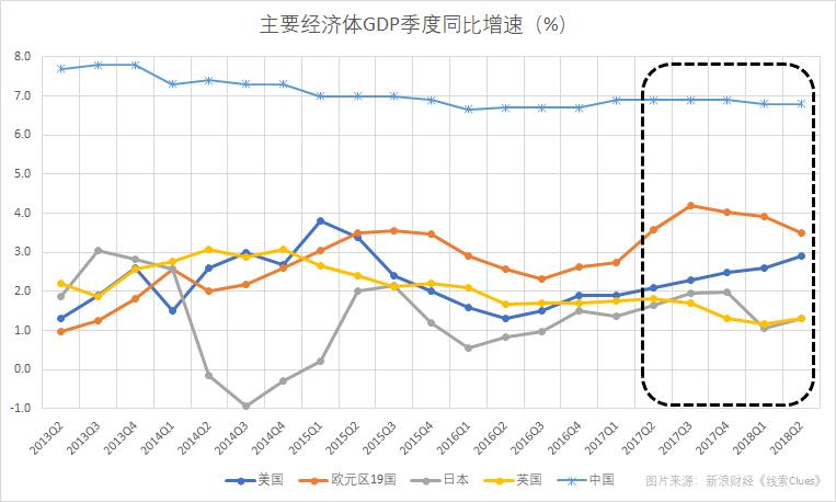 以GDP来衡量,主要经济体增加出现措施不合(图片起源:新浪财经)