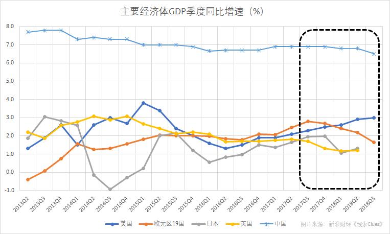 主要经济体增长步调明显分歧(图片来源:新浪财经)
