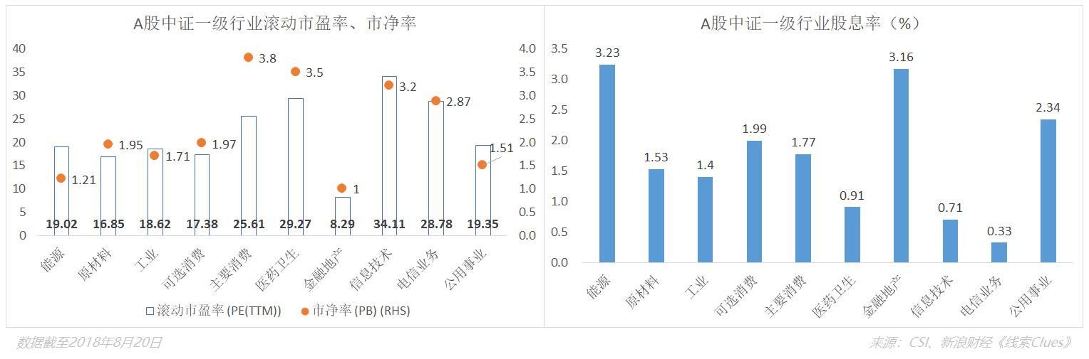 截至8月20日(本周一),A股中证一级行业估值水平及股息率。其中,银行板块的市净率为0.8倍,股息率达4%。股息率由行业最近12个月现金分红总额除以对应总市值得到(图片来源:新浪财经)