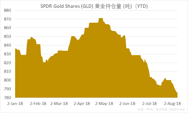 截至8月9日,全球最大黄金ETF——SPDR Gold Shares(GLD)的黄金持仓量维持在年内低点786.08吨(图片来源:新浪财经《线索Clues》)