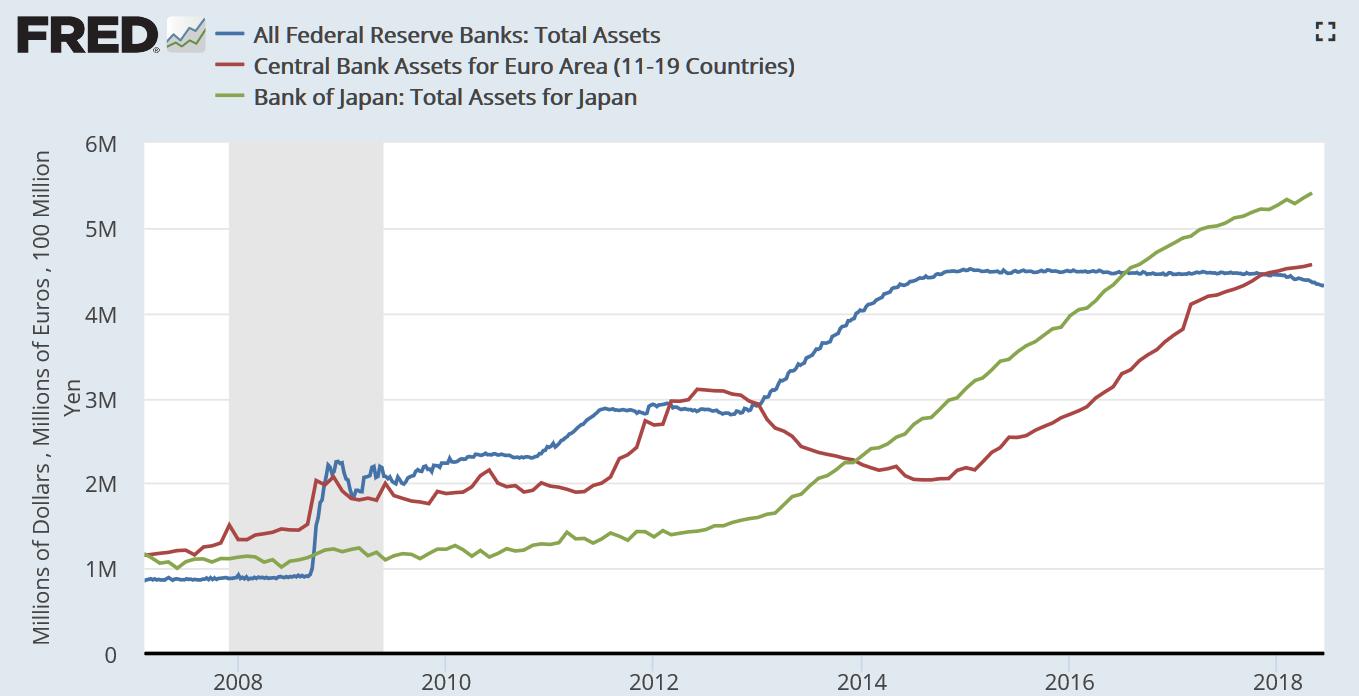 美联储(Fed)、欧洲央行(ECB)、日本央行(BoJ)资产规模。欧洲央行通过债券购买实现的量化宽松(QE)始于2015年3月,预计累计总额会达到2.5万亿欧元。当时,在欧洲经济持续疲弱、多个欧元区国家陷入通缩的局面下,为刺激经济复苏,欧央行正式开始实施购买政府和企业债券计划。这也使得欧央行的资产负债表急剧膨胀,并于2017年超过美联储。截至2018年6月8日,ECB的总资产为4.5772万亿欧元。(图片来源:Fred、新浪财经《线索Clues》整理)