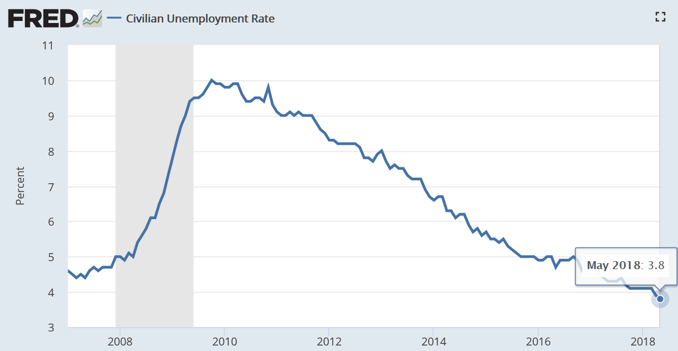 据美国劳动统计局(BLS)6月1日公布的数据,5月份美国非农就业人数增加22.3万人,远超预期的19万人,失业率为3.8%,前值为3.9%。失业率达到2000年以来最低水平。(图片来源:Fred、新浪财经整理)