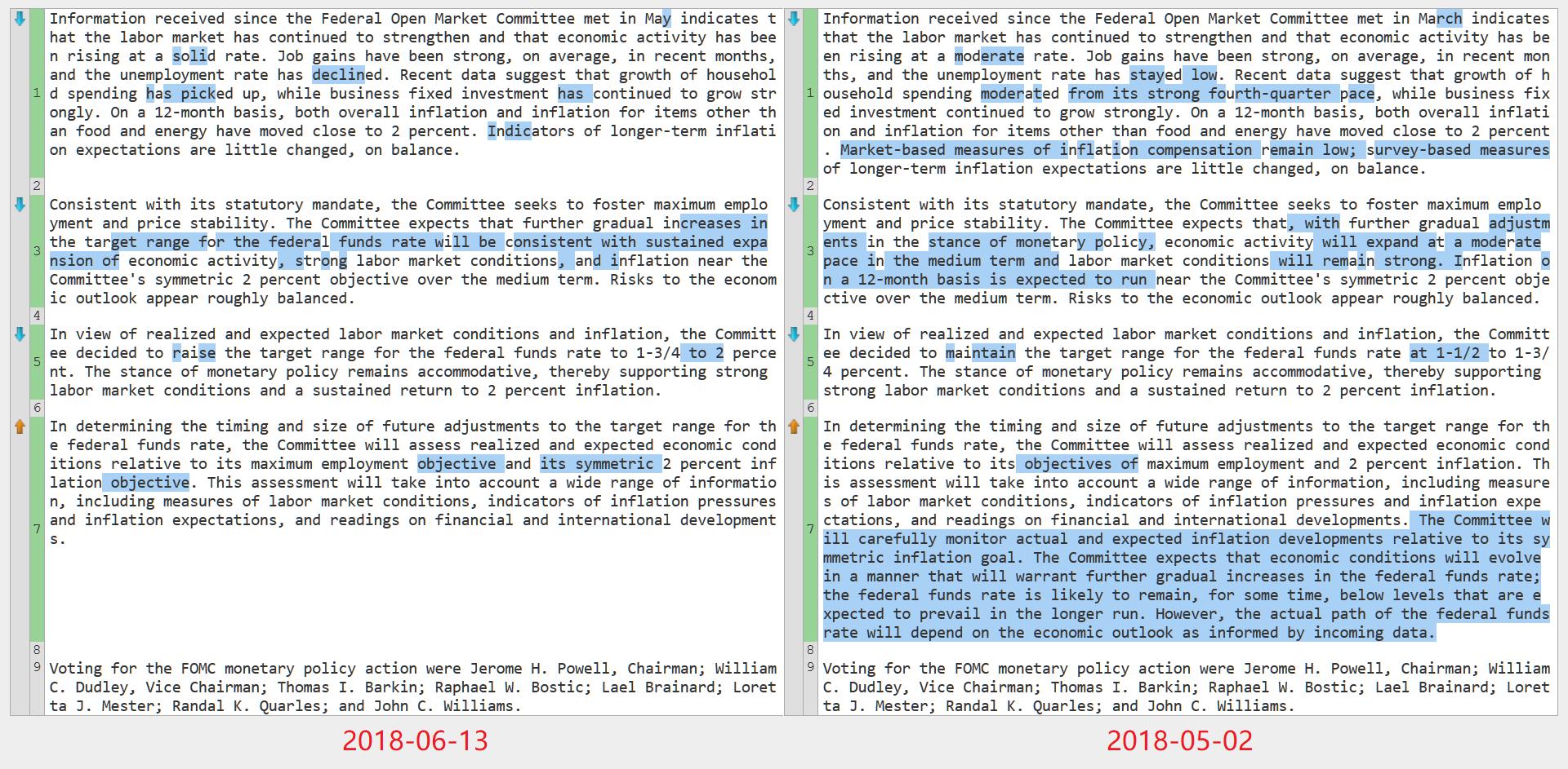最近两次美联储FOMC声明文本比较(6月13日 vs. 5月2日)(来源:美联储、新浪财经整理)