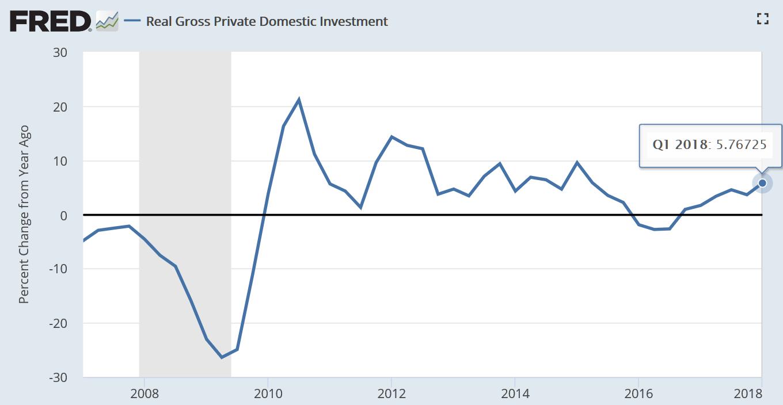 据美国经济分析局(BEA)5月30日公布的数据, 2018年一季度美国实际私人国内投资(Real Gross Private Domestic Investment)同比增幅为5.8%(第二次估计值),去年四季度为3.6%(图片来源:Fred、新浪财经整理)