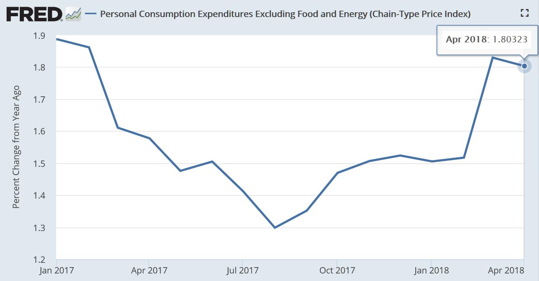 据美国经济分析局(BEA)5月31日公布的数据,4月美国核心个人消费开支(PCE)价格指数同比增幅为1.8%,基本持平前值,接近美联储2%的政策目标值。(图片来源:Fred、新浪财经整理)