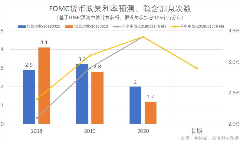 最近两次美联储FOMC货币政策利率中值预测及隐含加息次数(来源:新浪财经《线索Clues》)