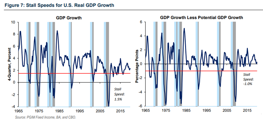 gdp增长标准怎么看_指标与市场系列五 GDP 鸡的屁 你真的了解GDP吗