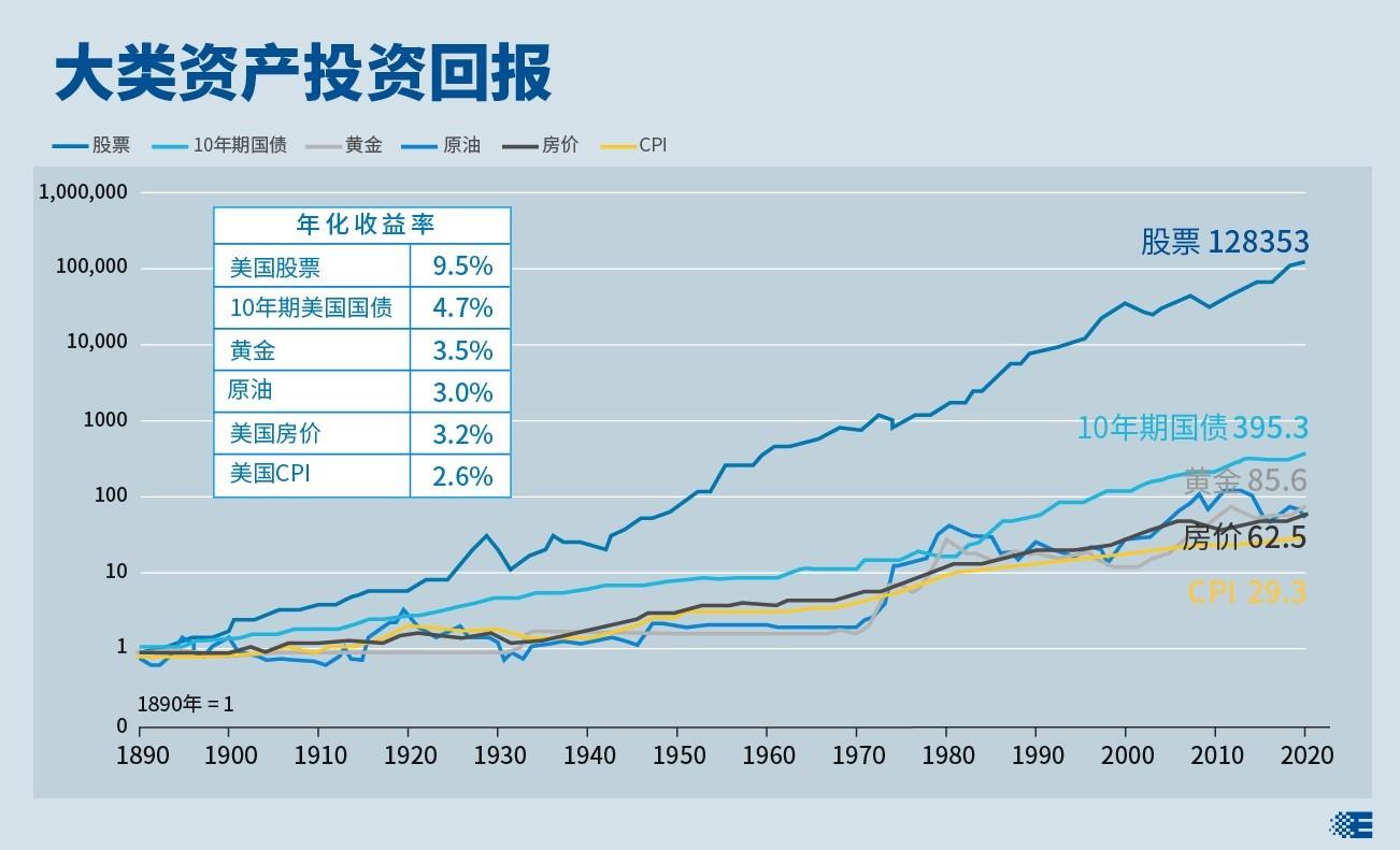 基金E课堂|长期来看股票类资产是收益较高的投资品种