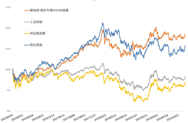 碧桂园?美好中国ESG100指数12月