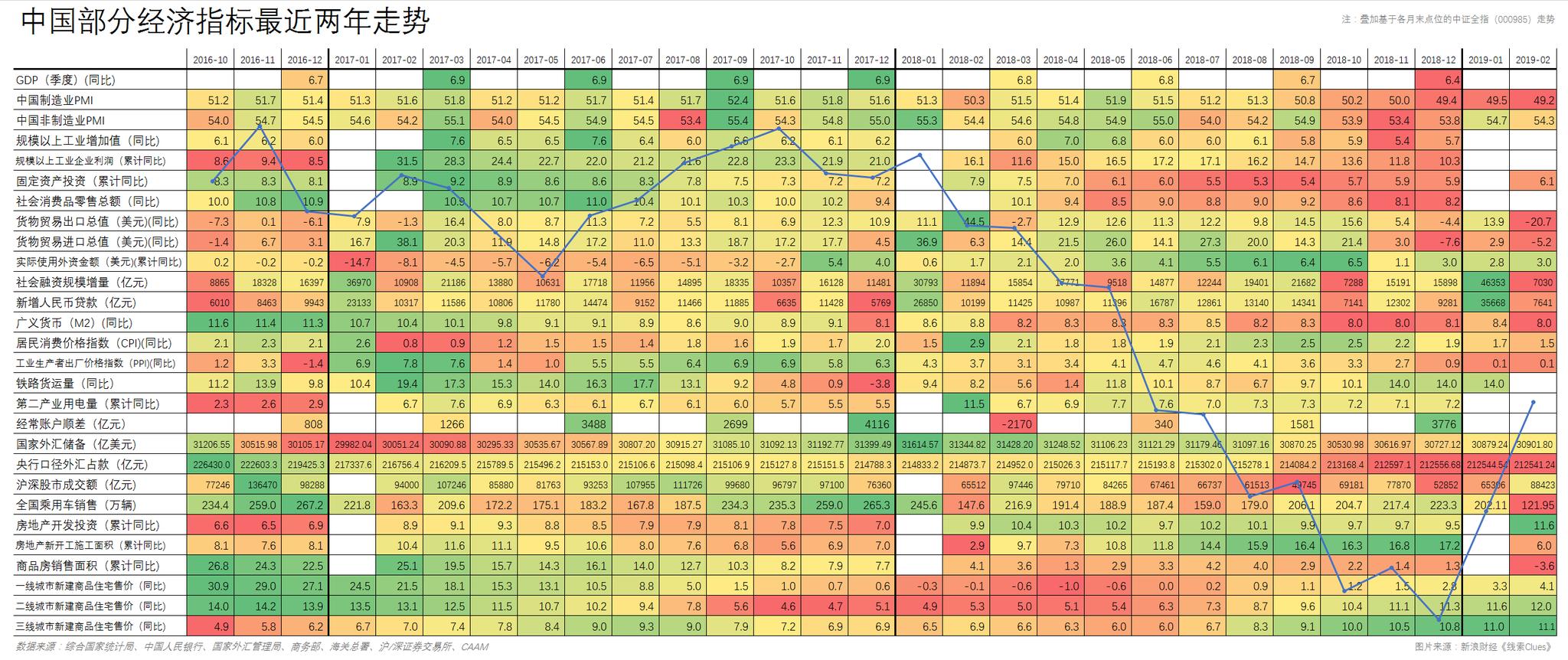 中国片断经济目的近日到两年数据,叠加以基于各月尾了点位的中证全指(000985)走势(图片到来源:《线索Clues》)