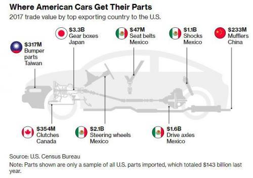 2017年美国进口汽车数量及分布(来源:美国普查局)