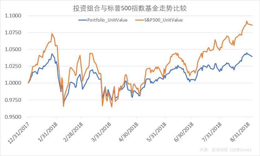 以交易所交易基金作为代理工具,可转债(CWB)(30%)、投资级公司债(LQD)(10%)、二十年以上长期国债(TLT)(20%)、标普500指数(SPY)(40%)投资组合年初以来的表现,数据截至9月4日收盘。注:仅作为案例示意,不代表投资建议(图片来源:新浪财经)