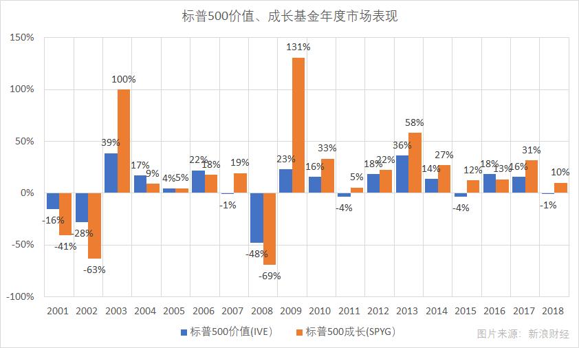 以標普500價值(IVE)、標普500成長指數基金(SPYG)表征的價值與成長股票組合2001年以來的歷年市場價格表現,數據截至7月11日收盤。(圖片來源:新浪財經《線索Clues》)