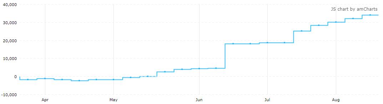 4月下旬以来,ICE美元指数期货投机净多仓连续17周上升(来源:CFTC、Tradingster、新浪财经整理)
