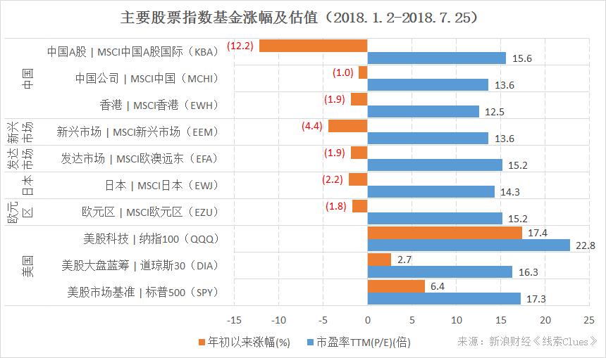 代表性股票指数基金年初以来的表现及估值水平(来源:新浪财经《线索Clues》、ETFdb.com)
