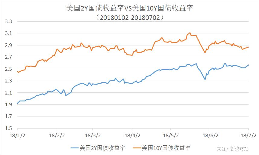 美国2Y国债收益率与10Y国债收益率走势对比(来源:美国财政部、新浪财经整理)