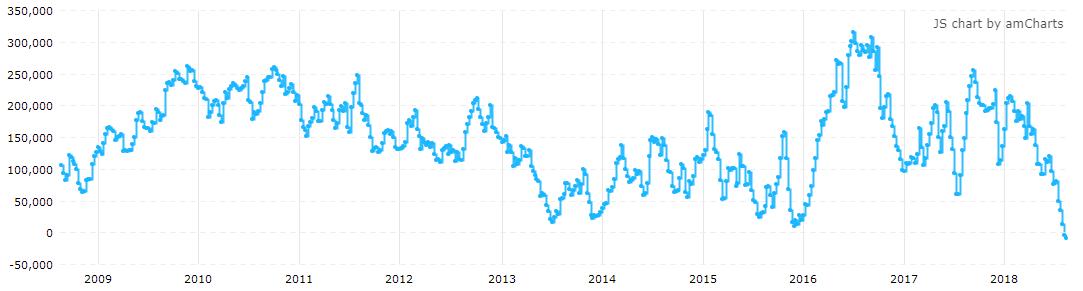 COMEX黄金期货投机净空仓本周大幅增加(来源:CFTC、Tradingster、新浪财经整理)