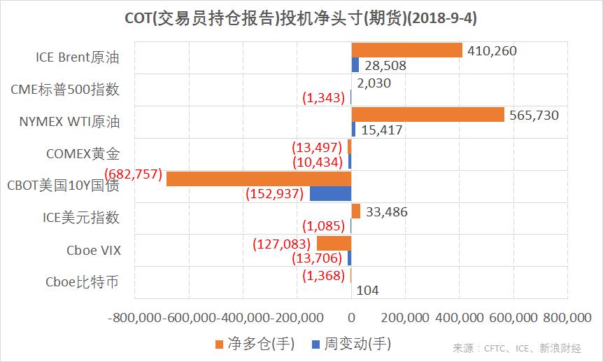 结合CFTC、ICE的交易员持仓报告(COT),截至9月4日,ICE Brent原油、NYMEX WTI原油期货投机净多仓增加;ICE美元指数、CME标普500指数期货净多仓减少;CBOT美国10Y国债、COMEX黄金、Cboe VIX指数期货净空仓增加;Cboe比特币期货净空仓减少。(图片来源:CFTC、ICE、新浪财经)