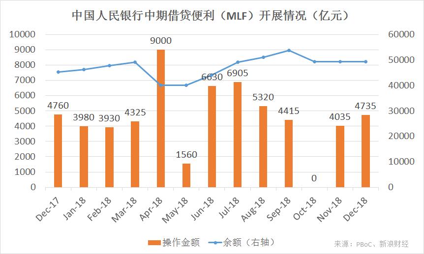 央行中期借贷便利(MLF)开展情况(来源:PBoC、新浪财经《线索Clues》整理)