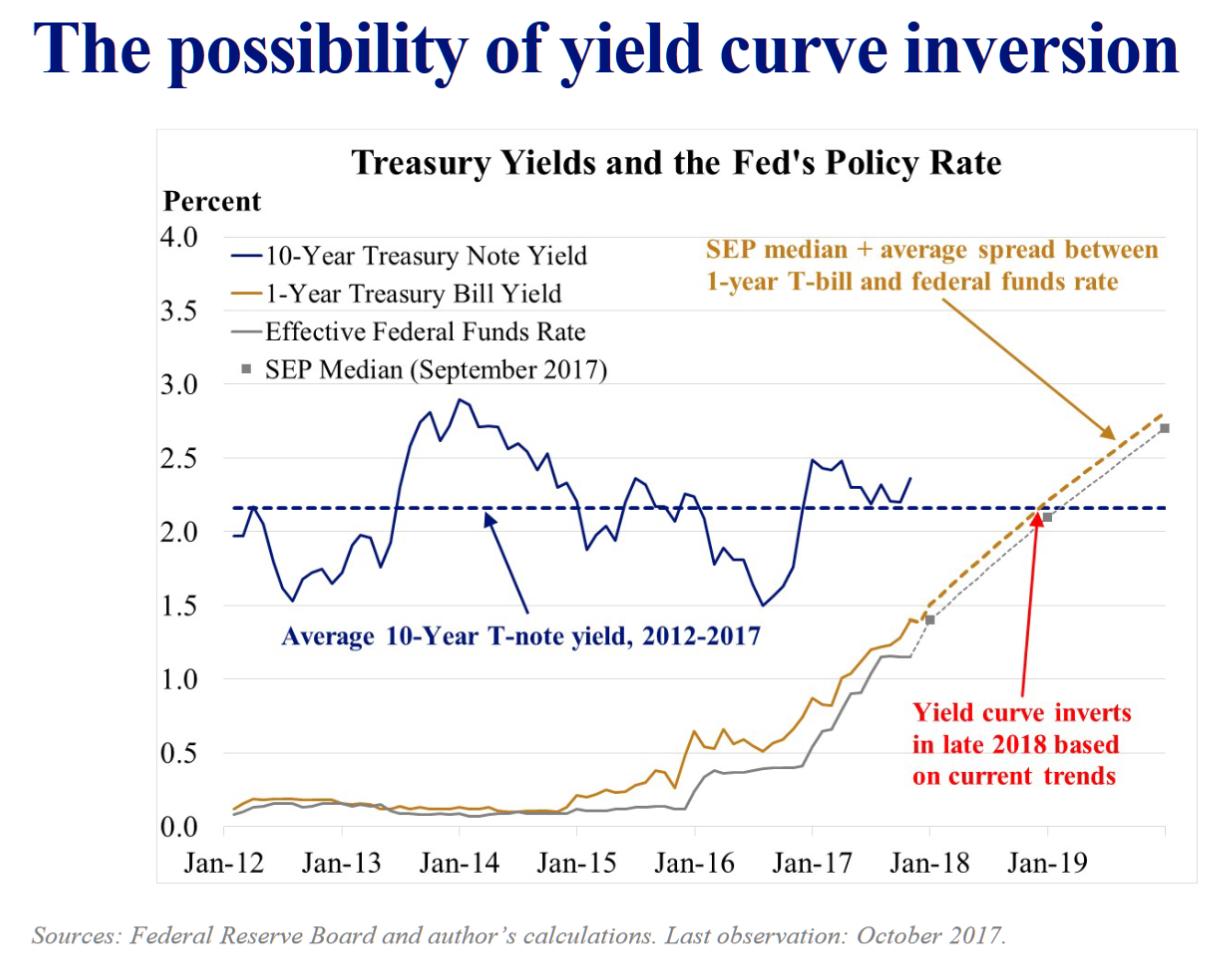 圣路易斯联储主席布拉德认为,利率倒挂是预测衰退的有效指标,政策制定者与市场专家都应该谨慎对待(来源:圣路易斯联储、新浪财经整理)