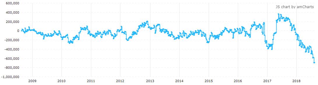 截止8月21日,美国10Y国债期货投机净空仓再度刷新有记录以来最大值(来源:CFTC、Tradingster、新浪财经整理)