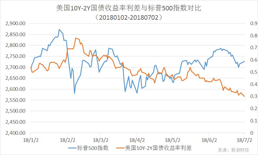 年初以来,美国10Y-2Y国债收益率利差与标普500指数走势对比(图片来源:新浪财经)