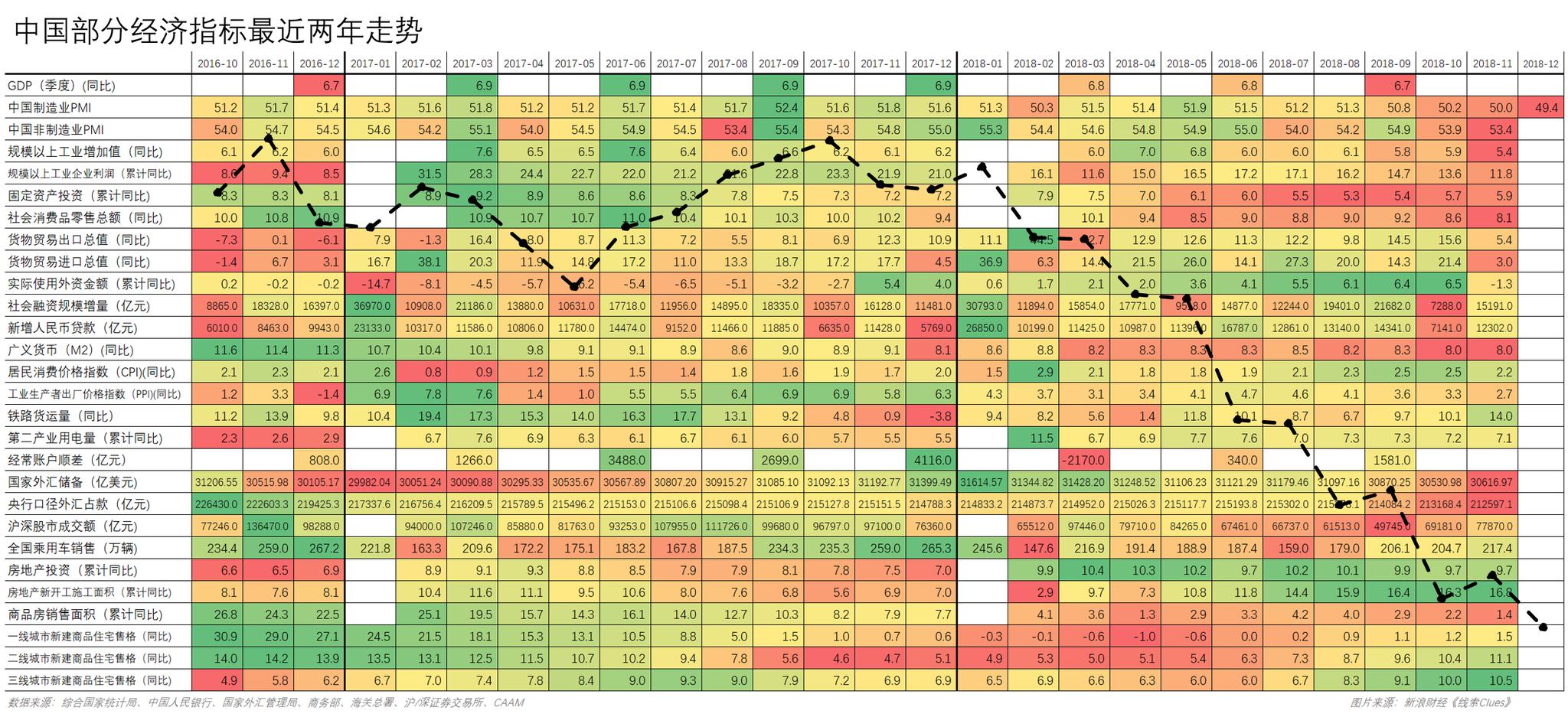 中国部分经济指标最近两年数据,叠加基于各月末点位的中证全指(000985)走势(图片来源:新浪财经《线索Clues》)