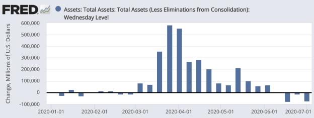 美联储停止扩表之后,美股还能涨多久?