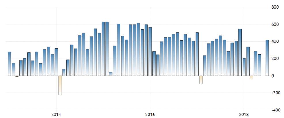 最近五年中国贸易帐月度数据(单位:亿美元)(图片来源:海关总署、TRADING ECONOMICS、新浪财经整理)
