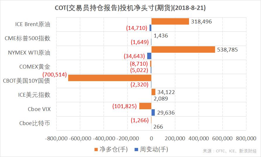 结合CFTC、ICE的交易员持仓报告(COT),截至8月21日,ICE美元指数期货投机净多仓增加;CME标普500指数、ICE Brent原油、NYMEX WTI原油期货净多仓减少;CBOT美国10Y国债、COMEX黄金期货净空仓增加;Cboe比特币、Cboe VIX指数期货净空仓减少。(图片来源:CFTC、ICE、新浪财经)