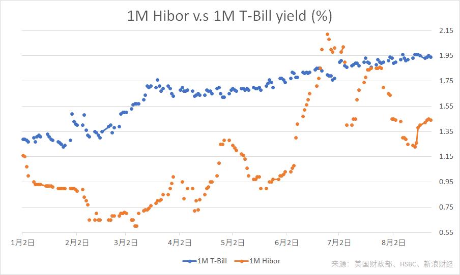 截至8月23日,1个月美国国债收益率与1个月港元Hibor年初以来走势。(图片来源:新浪财经《线索Clues》)