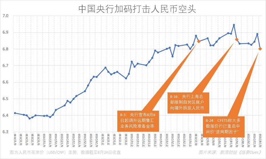 """8月份以来,央行加码打击人民币空头,可谓""""露头就打""""(图片来源:新浪财经)"""