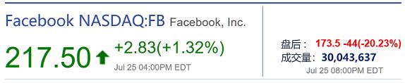 Facebook(FB)周三盘后重挫20%(图片来源:新浪财经)