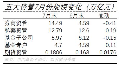 五大资管7月份规模变化(万亿元)(图片来源:新浪财经)
