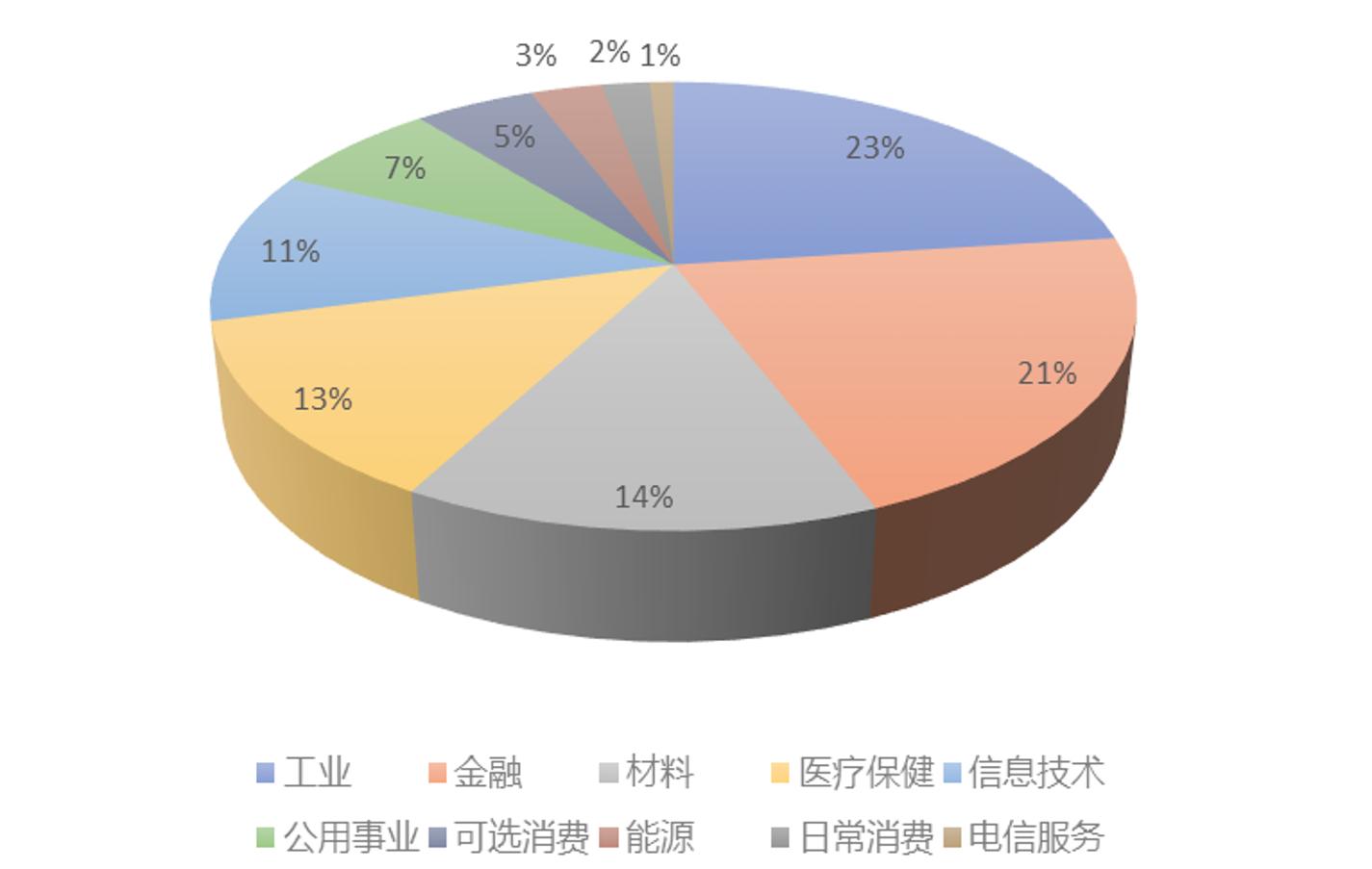 碧桂园沪深ESG100优选指数成分股行业权重(2020/2/17)  资料来源:新浪网大数据中心  商道融绿咨询有限公司