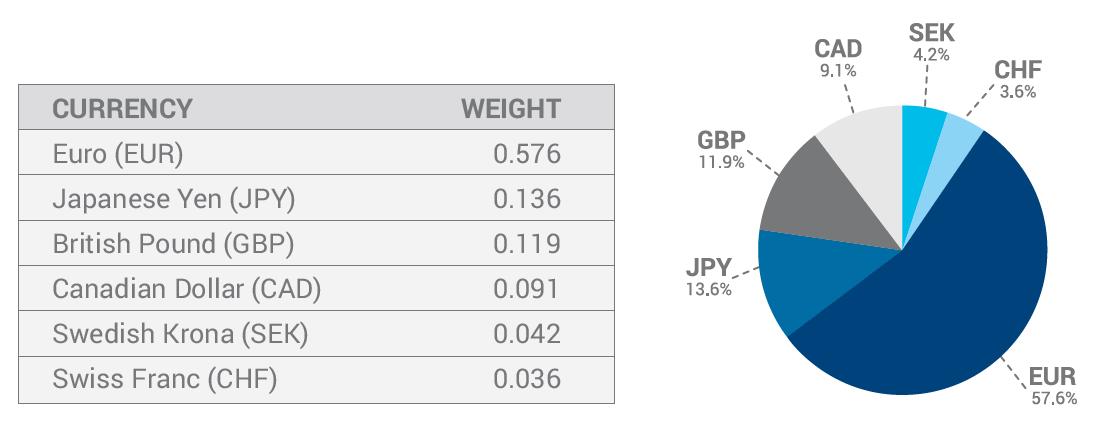 美元指数(DXY)组件(根据2015年4月ICE文档)(图片来源:ICE、新浪财经整理)
