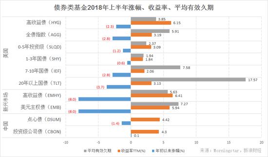 主要债券类基金2018年上半年涨幅、收益率、平均有效久期(图片来源:新浪财经)