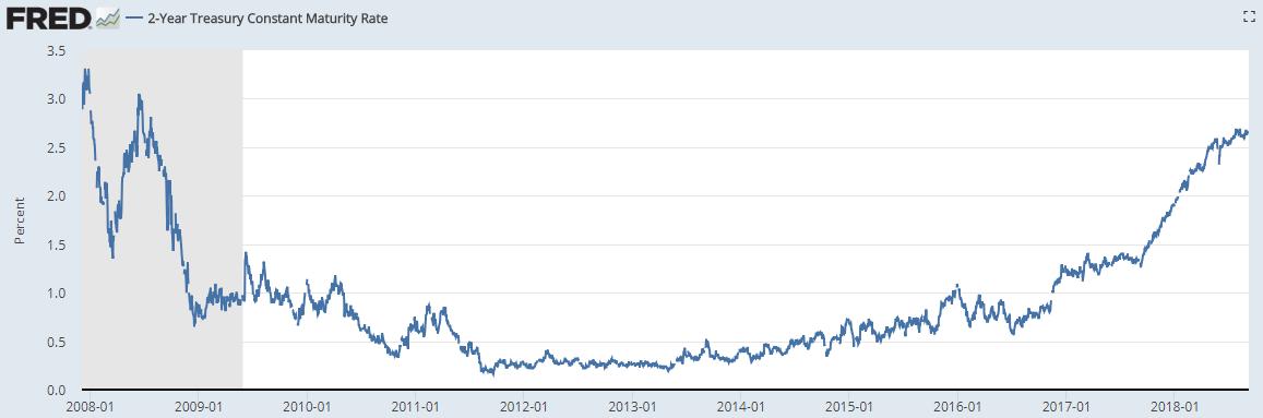 美国2年期国债收益率升至十年来最高水平(图片来源:Fred、新浪财经整理)