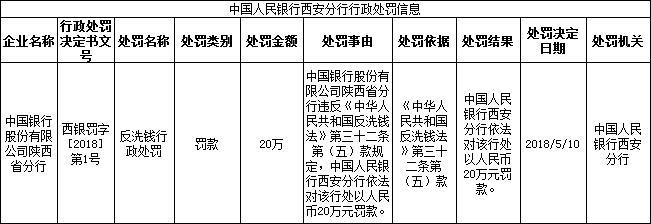 中行陕西省分行违反反洗钱法被央行处以20万罚款
