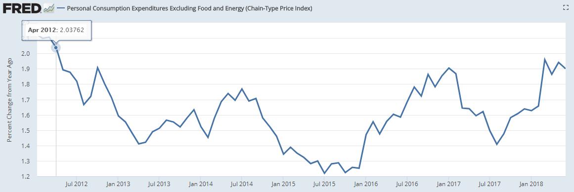据美国经济分析局(BEA)7月31日公布的数据,6月美国核心PCE价格指数同比增幅为1.9%,因前值由2%下修至1.9%,该指标连续三个月运行于1.9%水平。(图片来源:Fred、新浪财经整理)