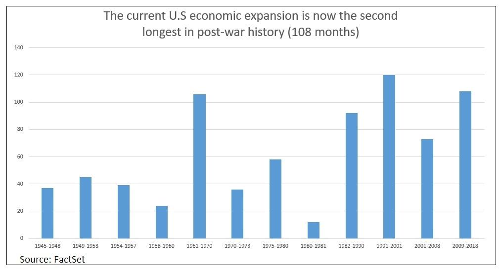 目前美国的经济扩张为二战后历史上第二长(106个月),仅次于1991-2001年的120个月(来源:FactSet、新浪财经整理)
