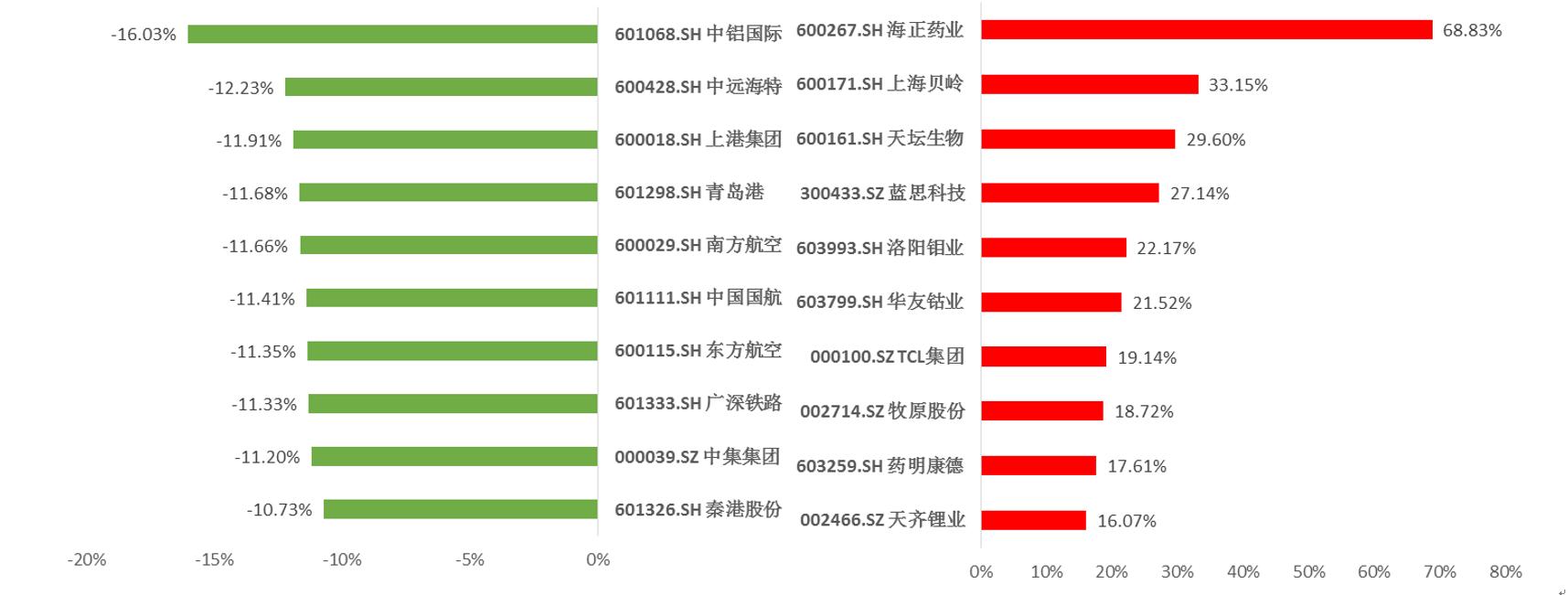 碧桂园沪深ESG100优选指数成分股市场表现排名(2020/1/18-2020/2/17) 资料来源:新浪网大数据中心 商道融绿咨询有限公司