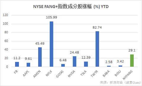 截至6月28日收盘,FANG+指数(NYFANG)年初以来累计涨幅仍超过20%。(图片来源:新浪财经)