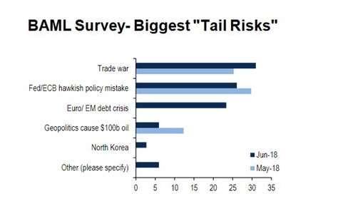 """截至6月18日的美林美银(BofAML)全球基金经理月度调查显示,""""贸易战""""超过美、欧央行鹰派政策错误,成为基金经理所认为的最大""""尾部风险""""(Tail Risks)。所谓尾部风险,区别于正态分布,风险事件具有更大的发生概率。(图片来源:BofAML、新浪财经整理)"""